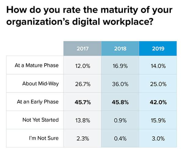 digital workplace maturity chart