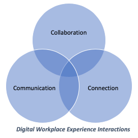 DWX Interactions diagram